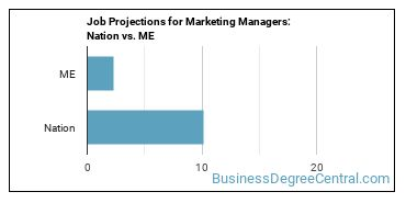 Job Projections for Marketing Managers: Nation vs. ME
