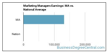 Marketing Managers Earnings: MA vs. National Average