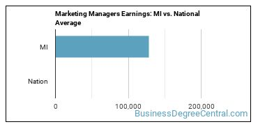 Marketing Managers Earnings: MI vs. National Average