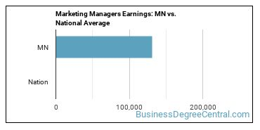 Marketing Managers Earnings: MN vs. National Average