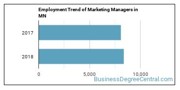 Marketing Managers in MN Employment Trend