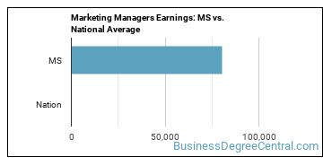 Marketing Managers Earnings: MS vs. National Average