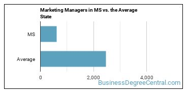 Marketing Managers in MS vs. the Average State