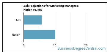 Job Projections for Marketing Managers: Nation vs. MS