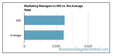 Marketing Managers in MO vs. the Average State