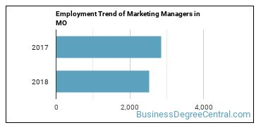Marketing Managers in MO Employment Trend