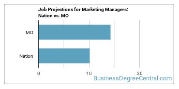 Job Projections for Marketing Managers: Nation vs. MO