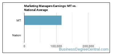 Marketing Managers Earnings: MT vs. National Average