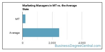 Marketing Managers in MT vs. the Average State