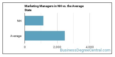 Marketing Managers in NH vs. the Average State