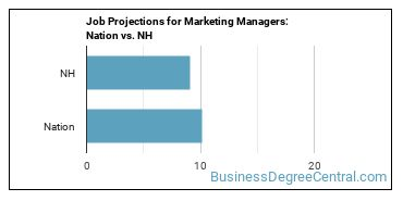 Job Projections for Marketing Managers: Nation vs. NH
