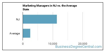 Marketing Managers in NJ vs. the Average State