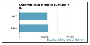 Marketing Managers in NJ Employment Trend