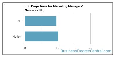 Job Projections for Marketing Managers: Nation vs. NJ