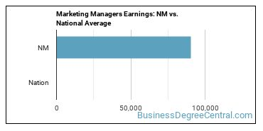Marketing Managers Earnings: NM vs. National Average