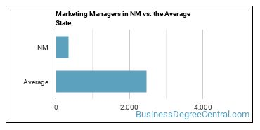 Marketing Managers in NM vs. the Average State