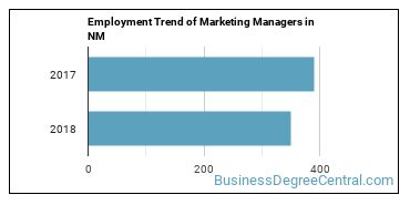 Marketing Managers in NM Employment Trend