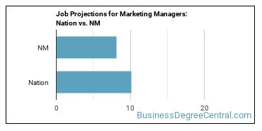 Job Projections for Marketing Managers: Nation vs. NM