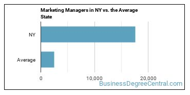 Marketing Managers in NY vs. the Average State