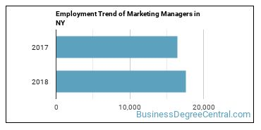 Marketing Managers in NY Employment Trend