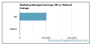 Marketing Managers Earnings: ND vs. National Average