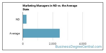 Marketing Managers in ND vs. the Average State