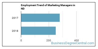 Marketing Managers in ND Employment Trend
