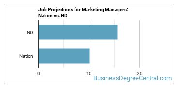 Job Projections for Marketing Managers: Nation vs. ND