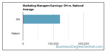 Marketing Managers Earnings: OH vs. National Average