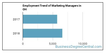 Marketing Managers in OH Employment Trend