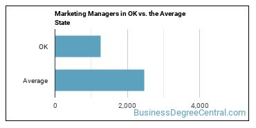 Marketing Managers in OK vs. the Average State