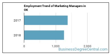 Marketing Managers in OK Employment Trend