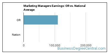Marketing Managers Earnings: OR vs. National Average