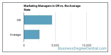 Marketing Managers in OR vs. the Average State