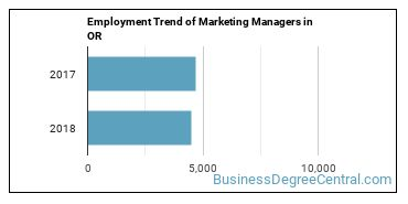 Marketing Managers in OR Employment Trend