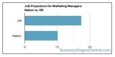 Job Projections for Marketing Managers: Nation vs. OR