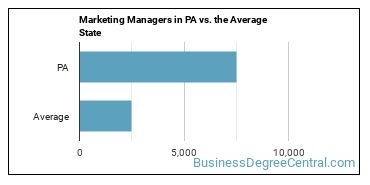 Marketing Managers in PA vs. the Average State