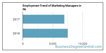 Marketing Managers in PA Employment Trend
