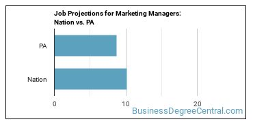 Job Projections for Marketing Managers: Nation vs. PA