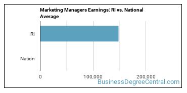 Marketing Managers Earnings: RI vs. National Average
