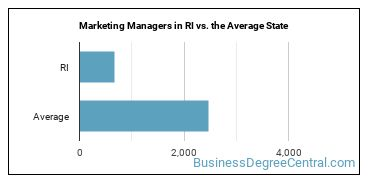 Marketing Managers in RI vs. the Average State