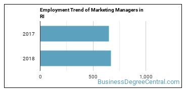 Marketing Managers in RI Employment Trend