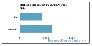 Marketing Managers in SC vs. the Average State