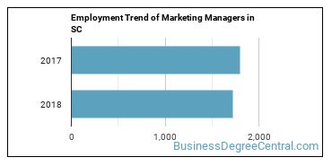 Marketing Managers in SC Employment Trend