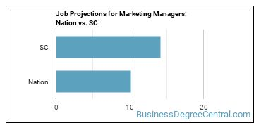 Job Projections for Marketing Managers: Nation vs. SC