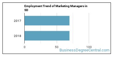 Marketing Managers in SD Employment Trend