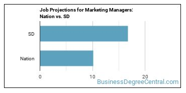 Job Projections for Marketing Managers: Nation vs. SD