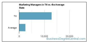 Marketing Managers in TX vs. the Average State