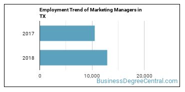 Marketing Managers in TX Employment Trend