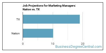 Job Projections for Marketing Managers: Nation vs. TX